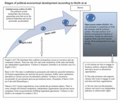 Stages of political-economical development